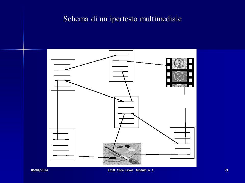 Schema di un ipertesto multimediale