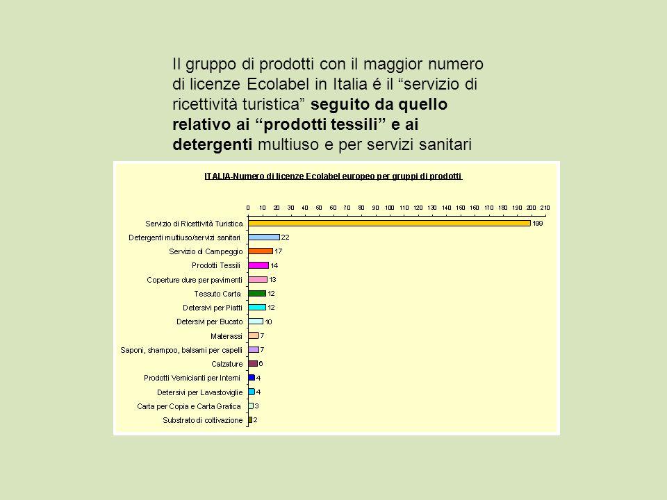 Il gruppo di prodotti con il maggior numero di licenze Ecolabel in Italia é il servizio di ricettività turistica seguito da quello relativo ai prodotti tessili e ai detergenti multiuso e per servizi sanitari