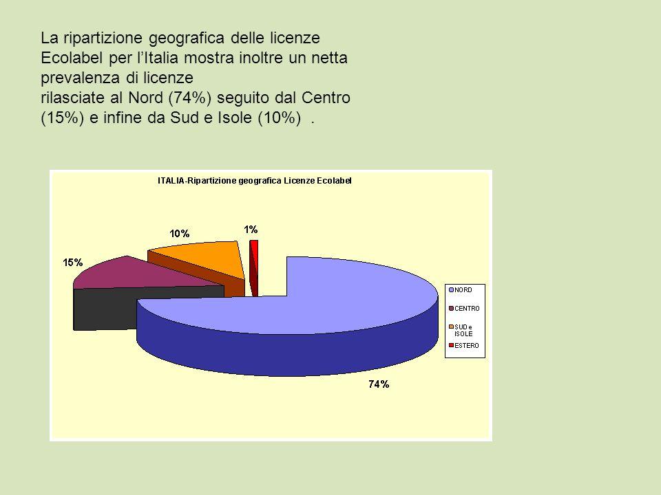 La ripartizione geografica delle licenze Ecolabel per l'Italia mostra inoltre un netta prevalenza di licenze