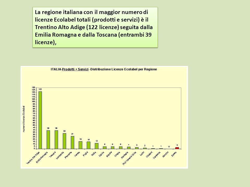 La regione italiana con il maggior numero di licenze Ecolabel totali (prodotti e servizi) è il Trentino Alto Adige (122 licenze) seguita dalla Emilia Romagna e dalla Toscana (entrambi 39 licenze),