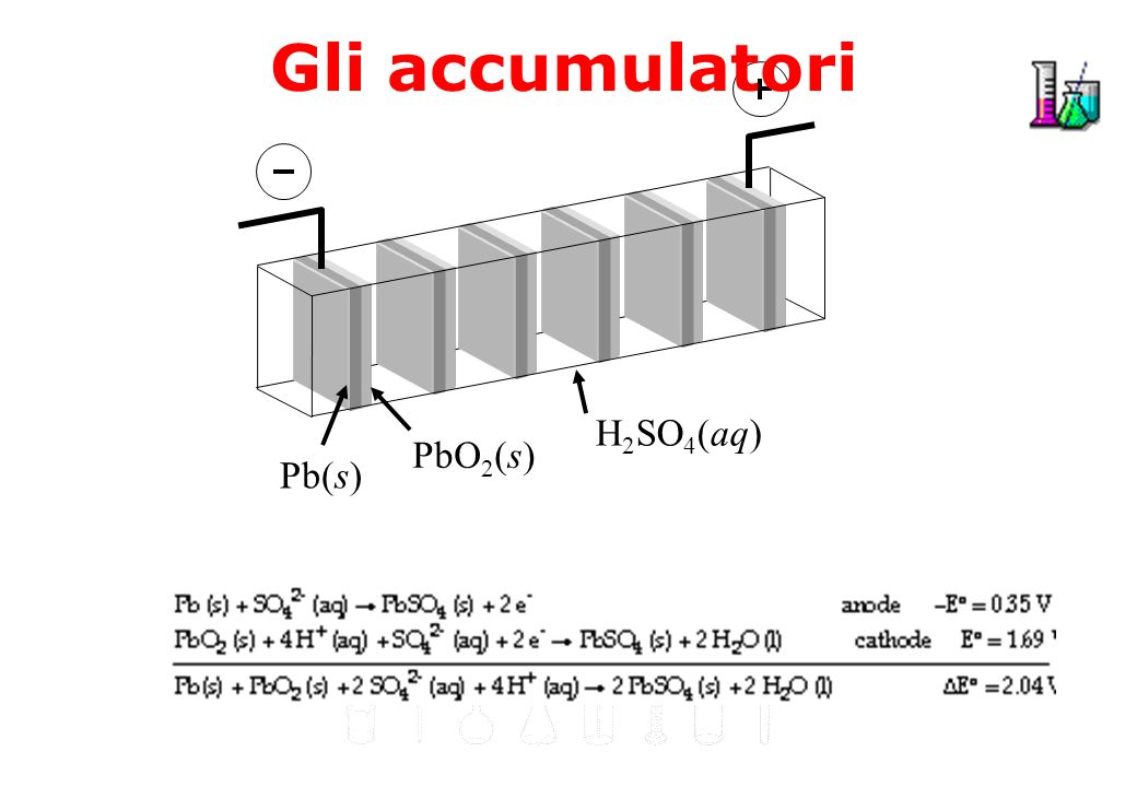 Gli accumulatori Pb(s) PbO2(s) H2SO4(aq)