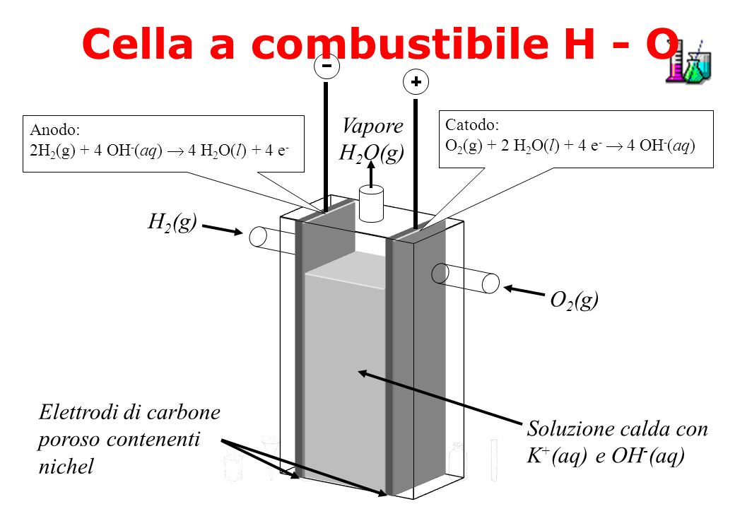 Cella a combustibile H - O