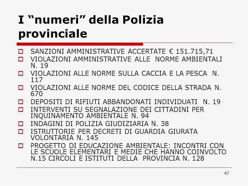 I numeri della Polizia provinciale