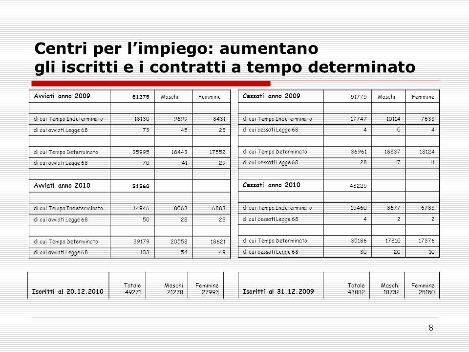 Centri per l'impiego: aumentano gli iscritti e i contratti a tempo determinato