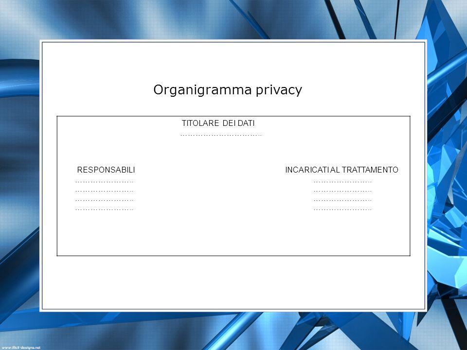 Organigramma privacy TITOLARE DEI DATI …………………………..