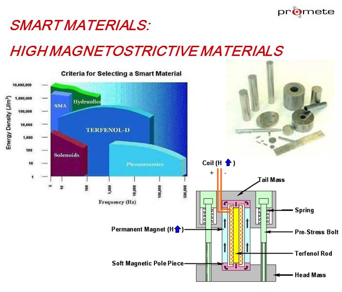 SMART MATERIALS: HIGH MAGNETOSTRICTIVE MATERIALS