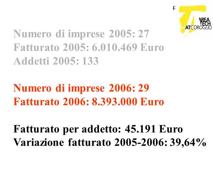 Numero di imprese 2005: 27 Fatturato 2005: 6.010.469 Euro. Addetti 2005: 133. Numero di imprese 2006: 29.