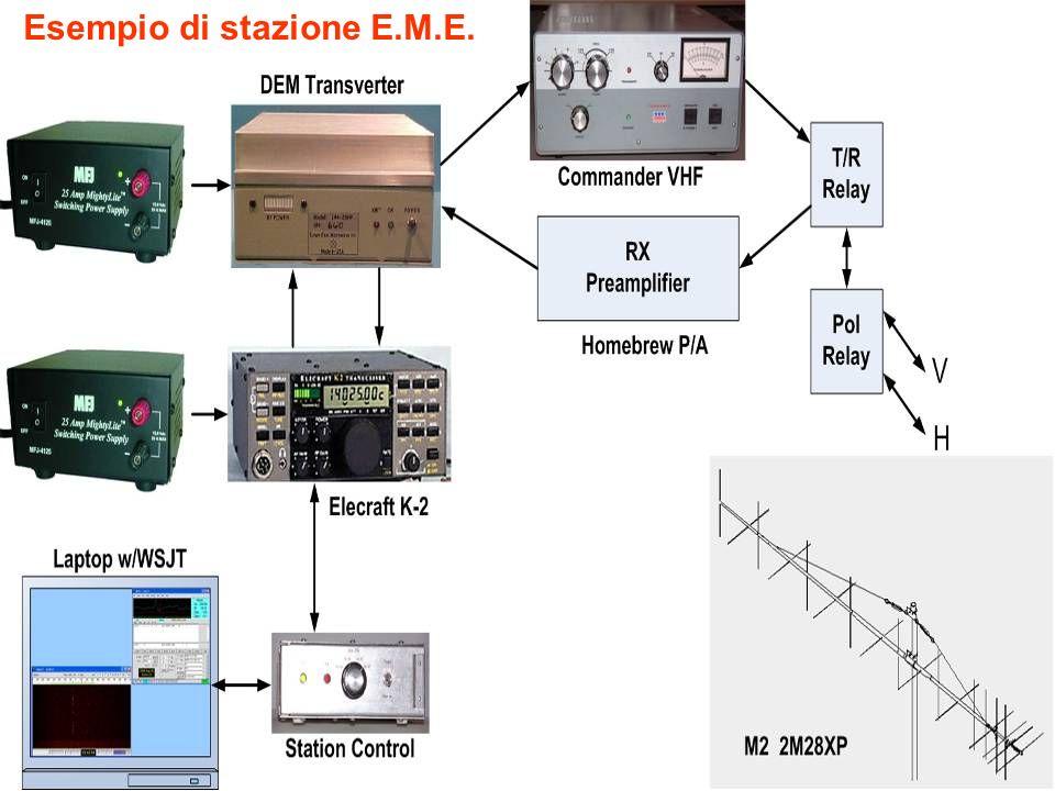 Esempio di stazione E.M.E.