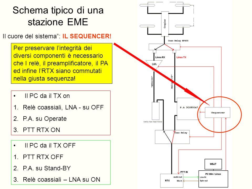 Schema tipico di una stazione EME
