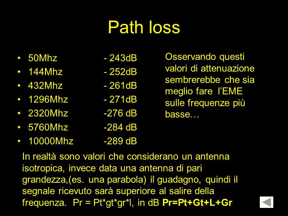 Path loss 50Mhz - 243dB. 144Mhz - 252dB. 432Mhz - 261dB. 1296Mhz - 271dB. 2320Mhz -276 dB.