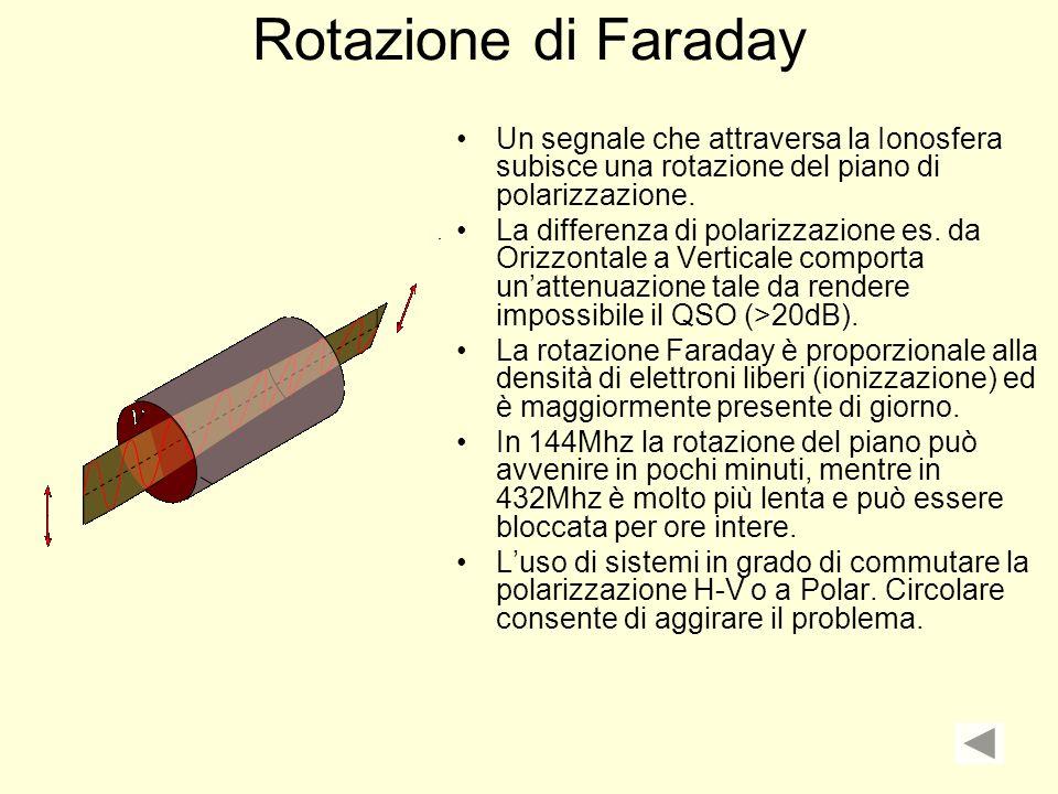 Rotazione di Faraday Un segnale che attraversa la Ionosfera subisce una rotazione del piano di polarizzazione.