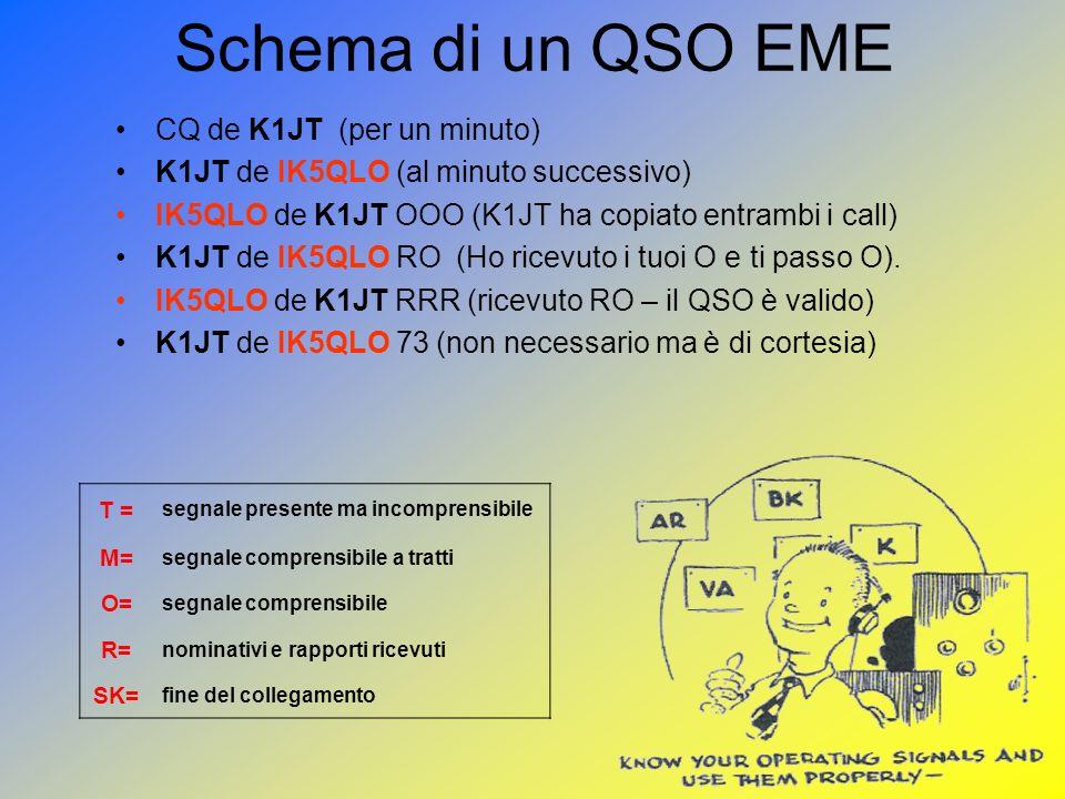 Schema di un QSO EME CQ de K1JT (per un minuto)