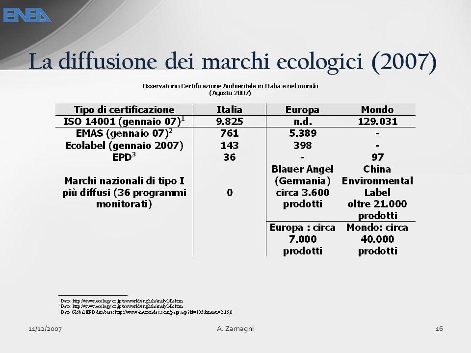 La diffusione dei marchi ecologici (2007)