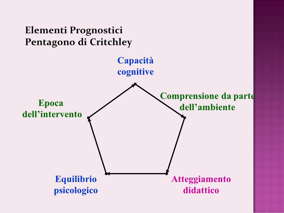 Elementi Prognostici Pentagono di Critchley