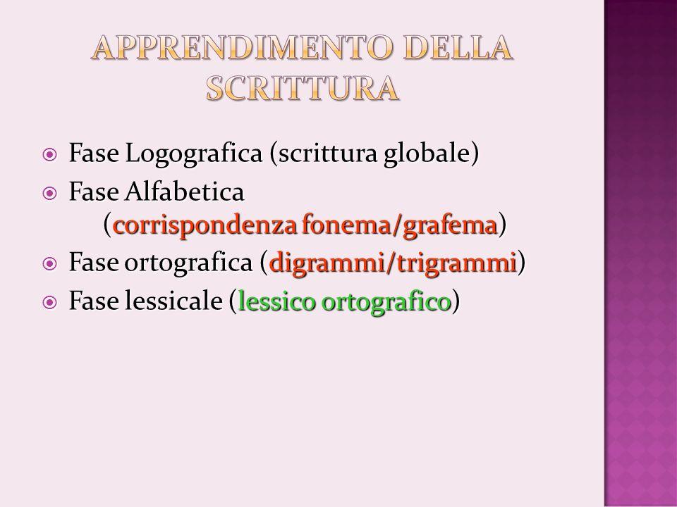 Fase Logografica (scrittura globale)