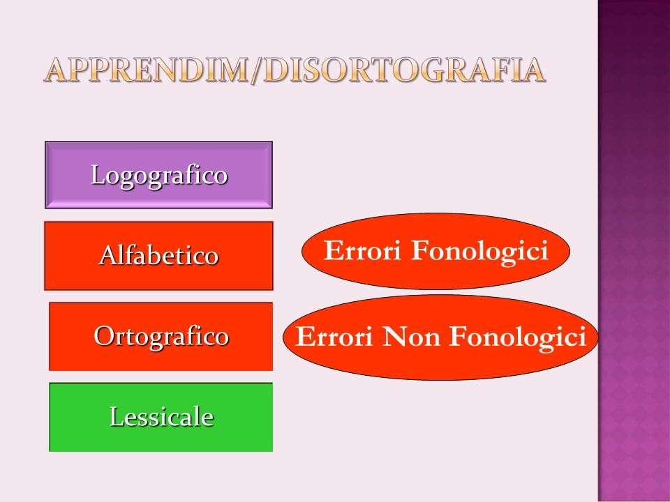Errori Fonologici Errori Non Fonologici
