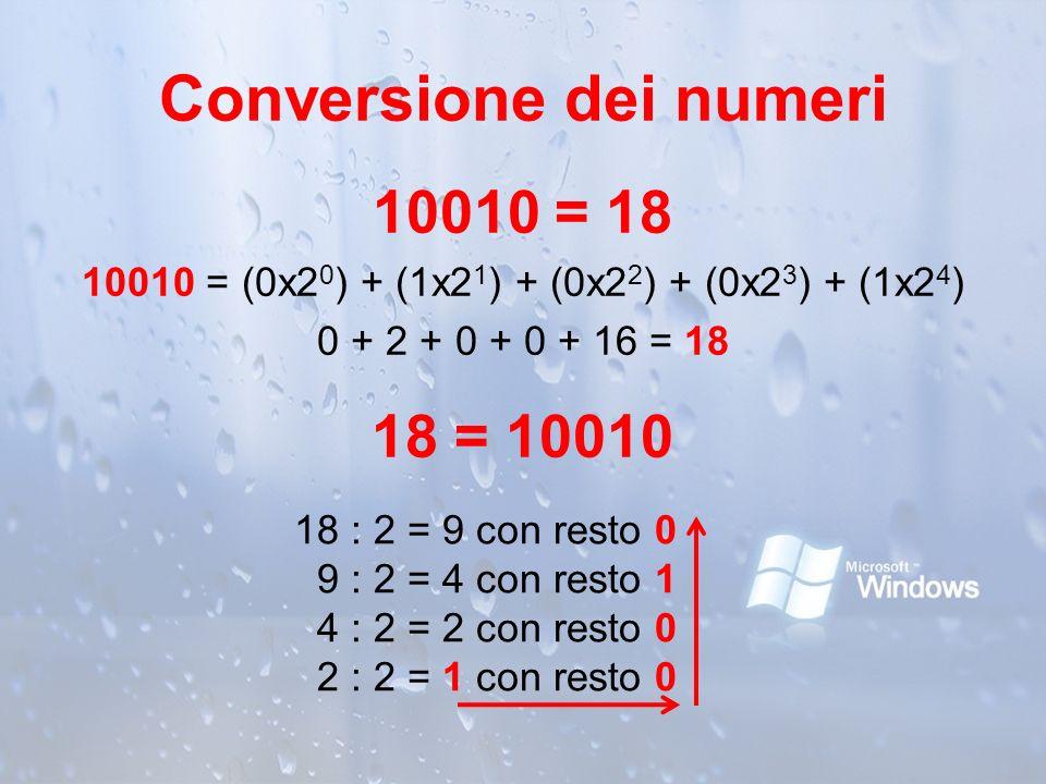 Conversione dei numeri