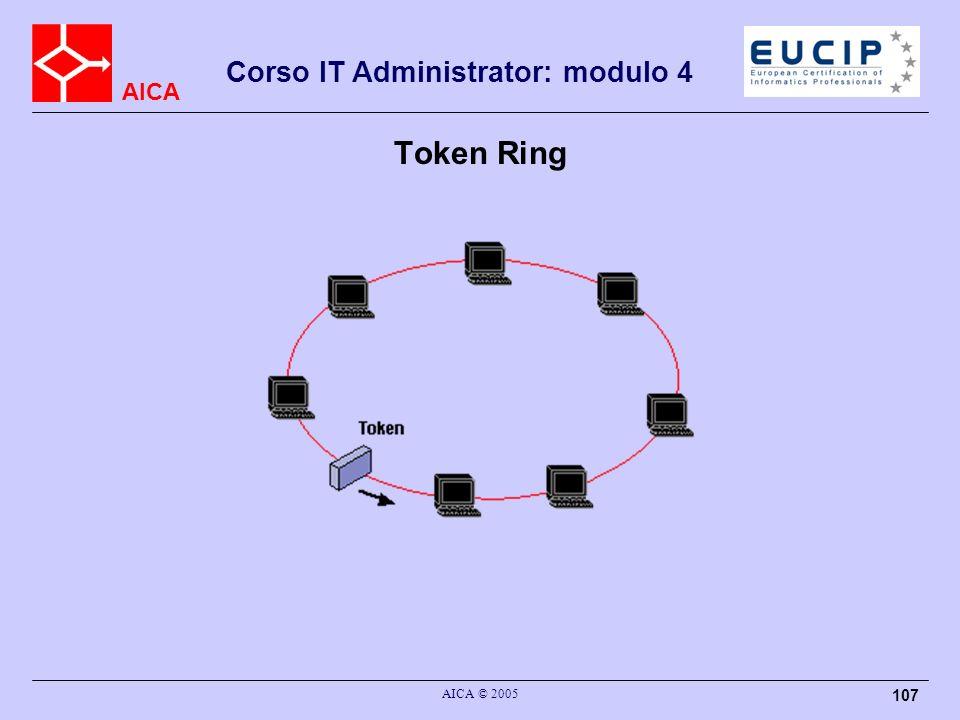 Token Ring AICA © 2005