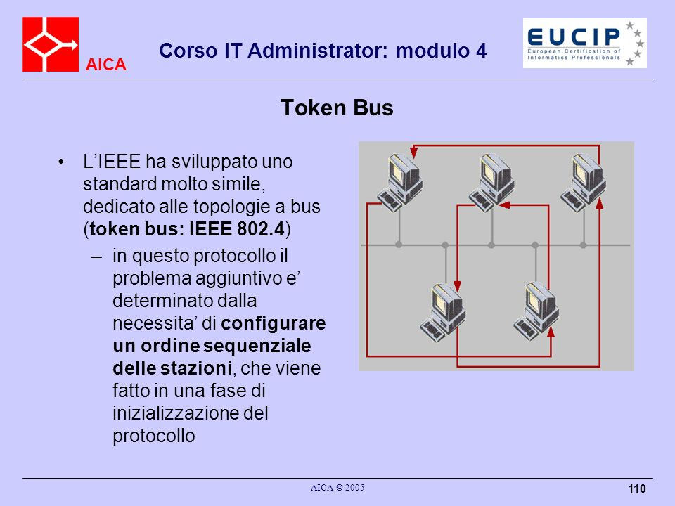 Token Bus L'IEEE ha sviluppato uno standard molto simile, dedicato alle topologie a bus (token bus: IEEE 802.4)