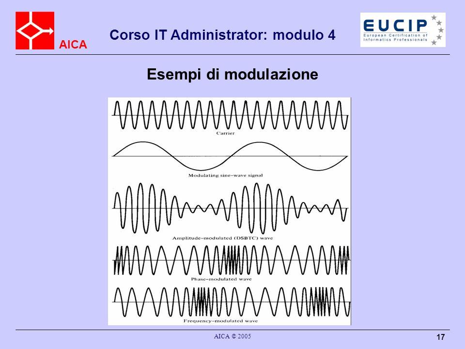 Esempi di modulazione AICA © 2005