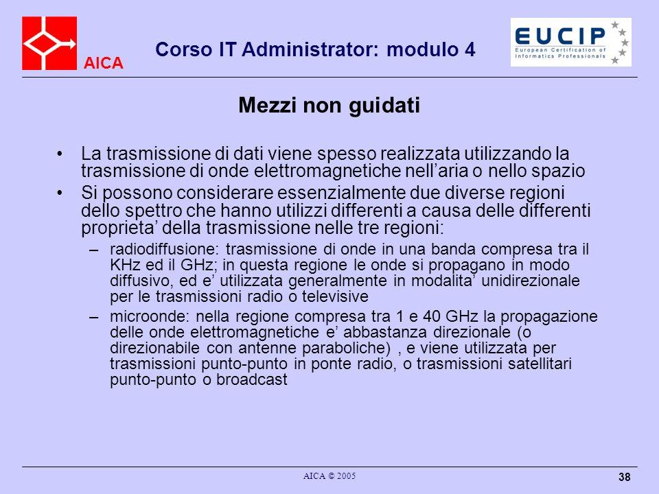 Mezzi non guidati La trasmissione di dati viene spesso realizzata utilizzando la trasmissione di onde elettromagnetiche nell'aria o nello spazio.