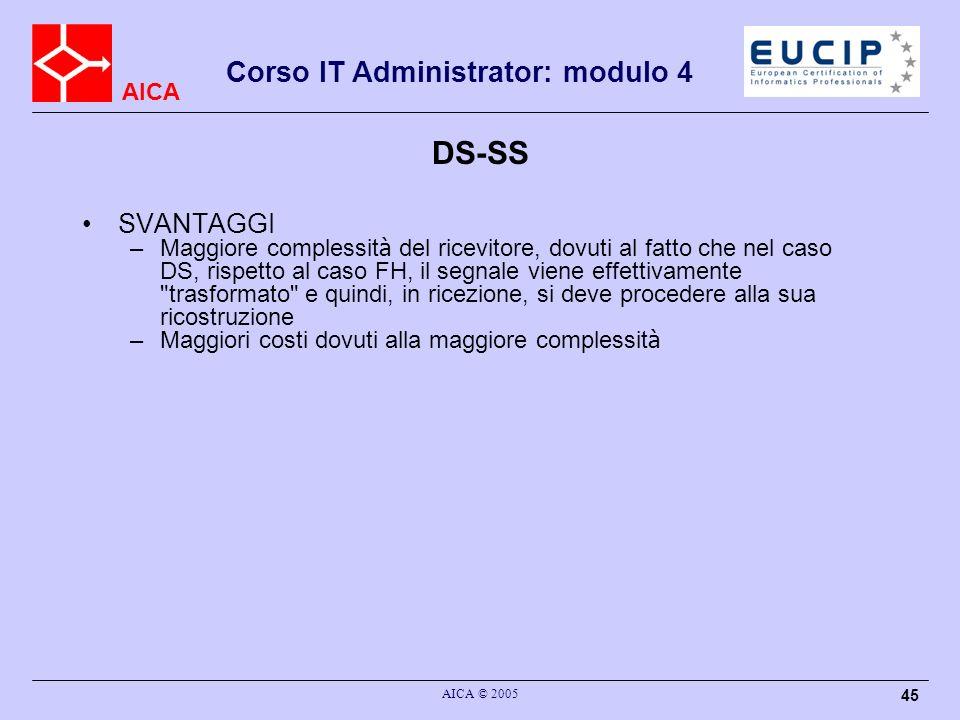 DS-SS SVANTAGGI.