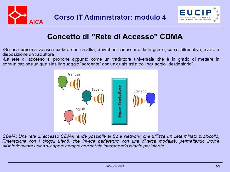 Concetto di Rete di Accesso CDMA