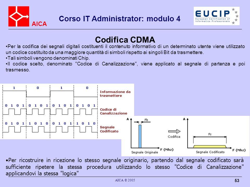 Codifica CDMA