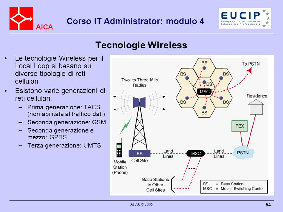 Tecnologie Wireless Le tecnologie Wireless per il Local Loop si basano su diverse tipologie di reti cellulari.