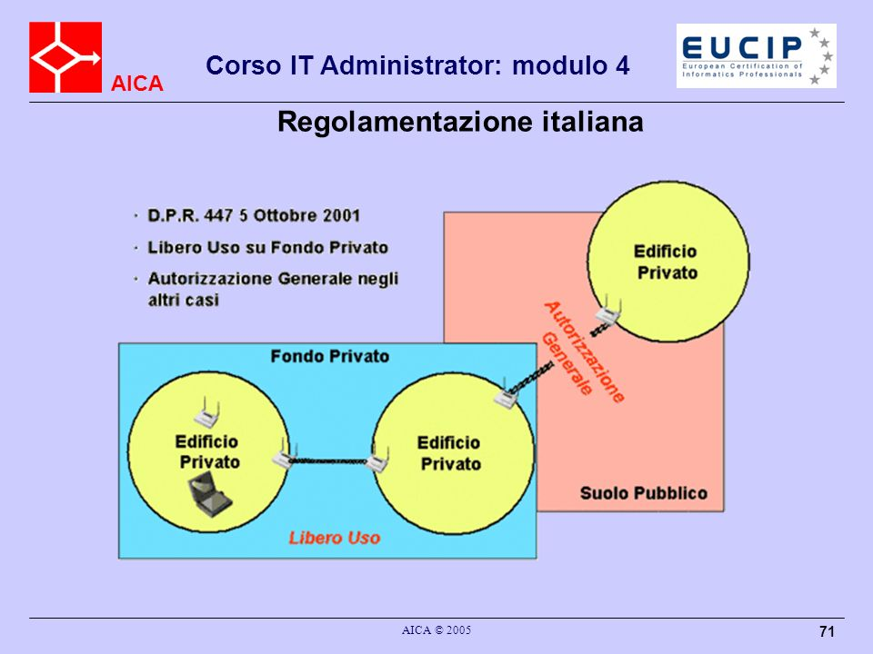 Regolamentazione italiana