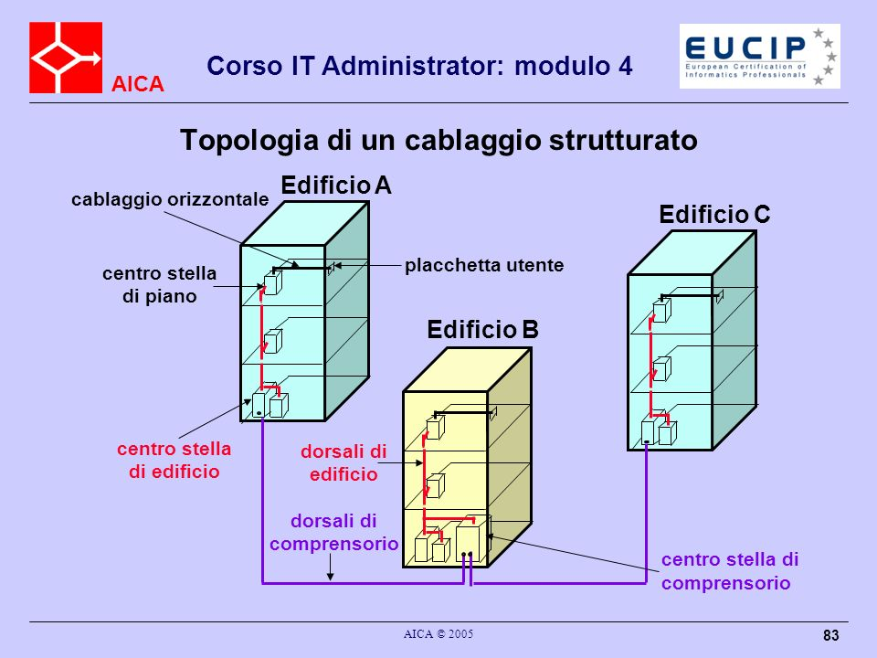 Topologia di un cablaggio strutturato