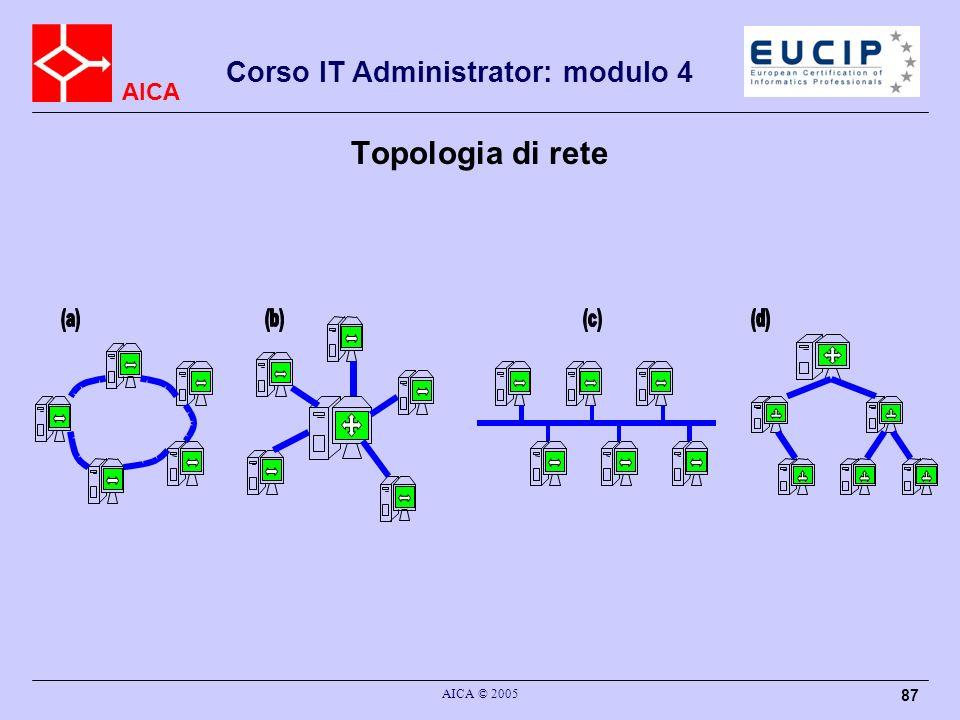 Topologia di rete AICA © 2005