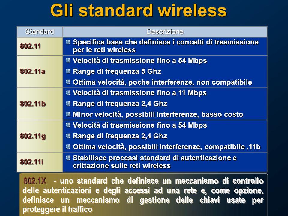 Gli standard wireless Standard. Descrizione. 802.11. Specifica base che definisce i concetti di trasmissione per le reti wireless.