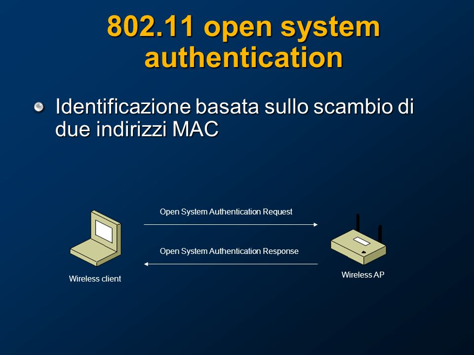 802.11 open system authentication