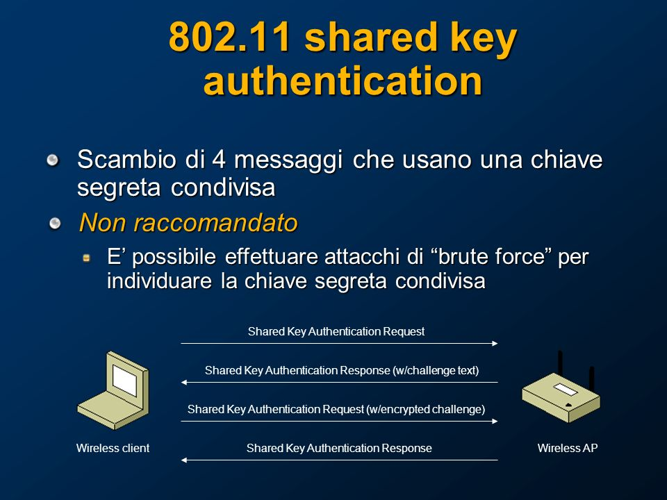 802.11 shared key authentication