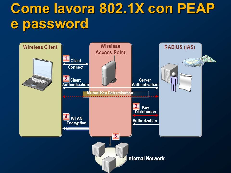 Come lavora 802.1X con PEAP e password