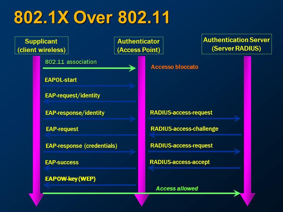 Authentication Server