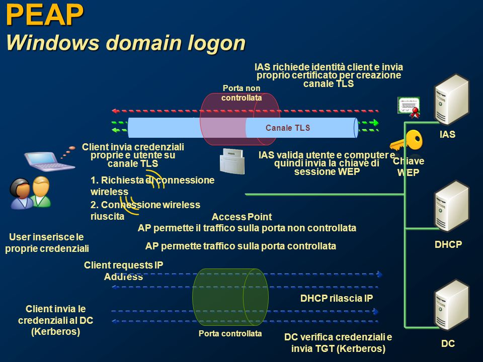 PEAP Windows domain logon