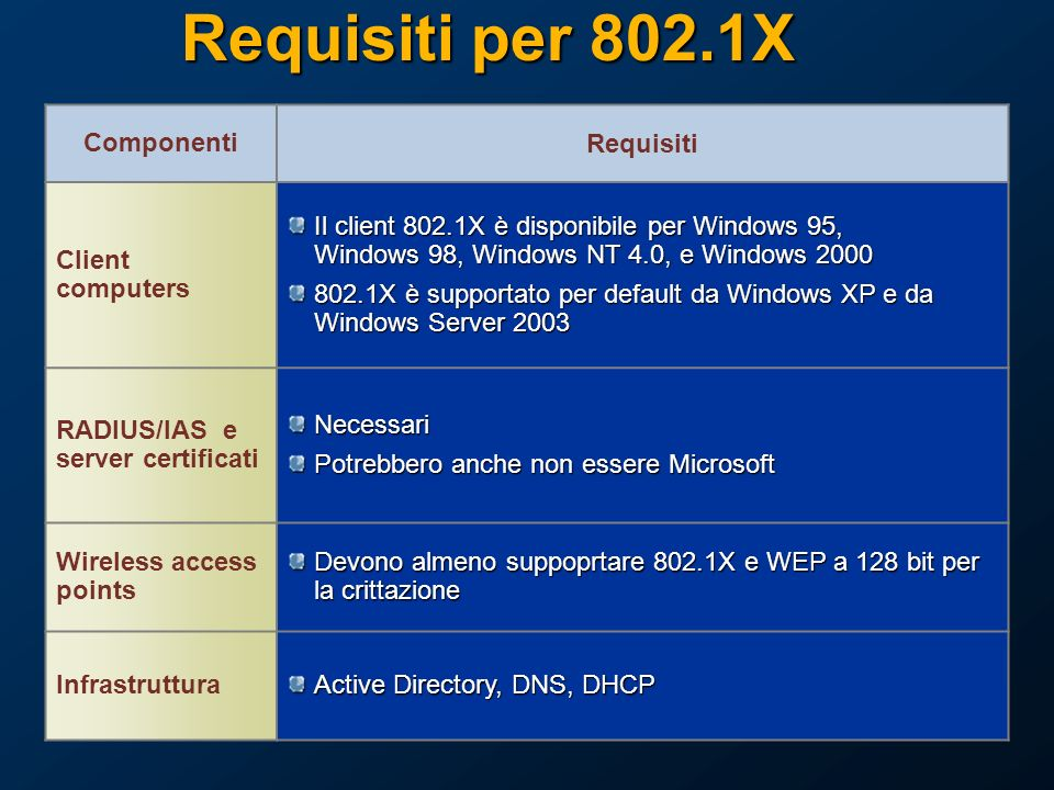Requisiti per 802.1X Componenti Requisiti Client computers