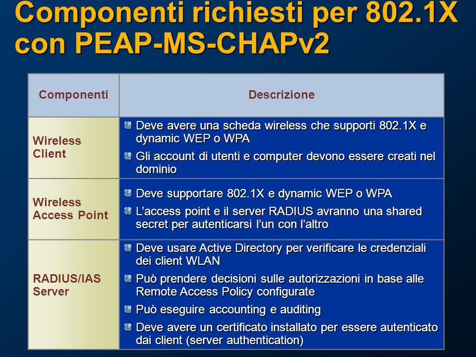Componenti richiesti per 802.1X con PEAP-MS-CHAPv2