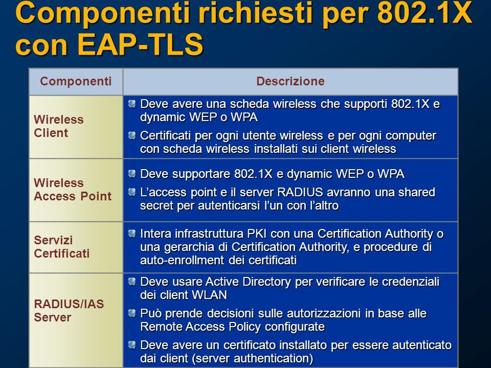 Componenti richiesti per 802.1X con EAP-TLS