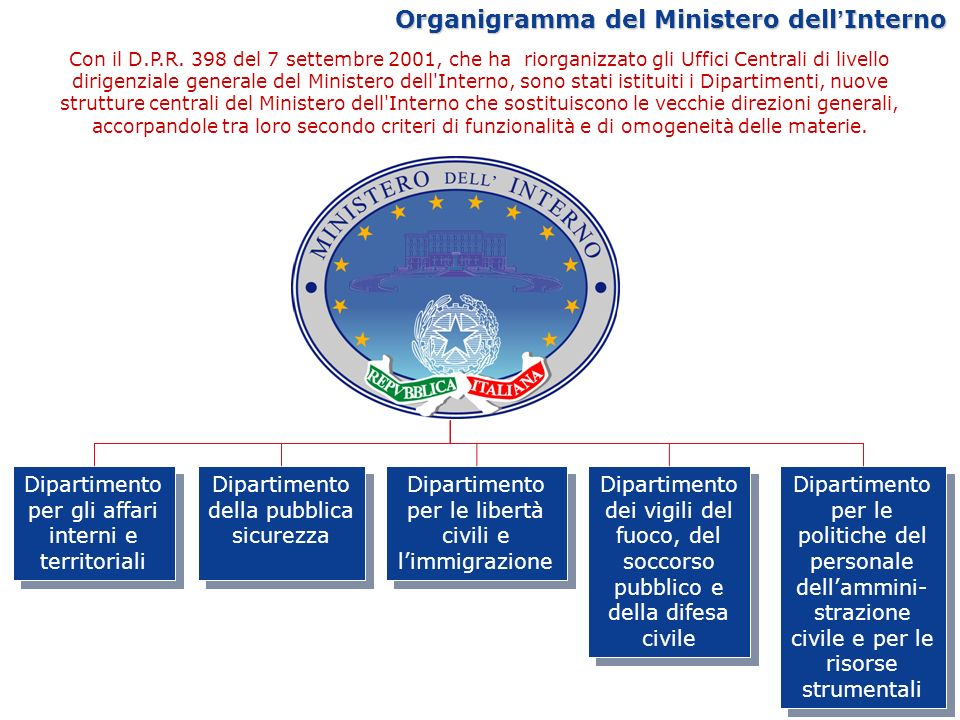 Organigramma del Ministero dell'Interno