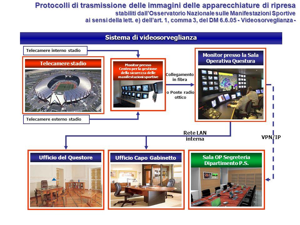 Sistema di videosorveglianza