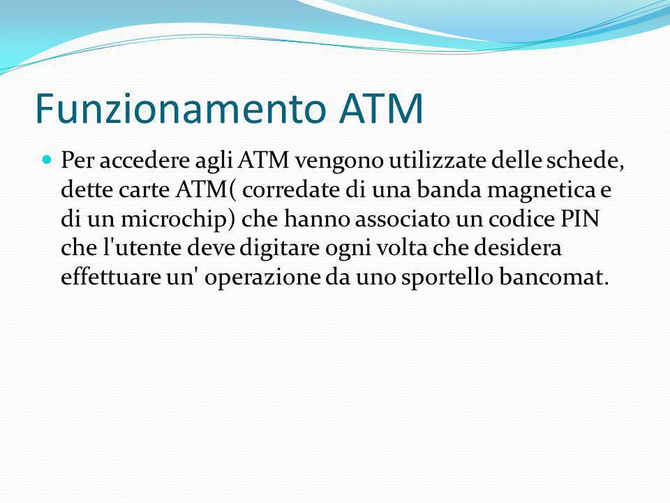 Funzionamento ATM