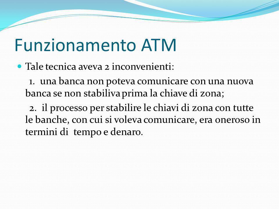 Funzionamento ATM Tale tecnica aveva 2 inconvenienti: