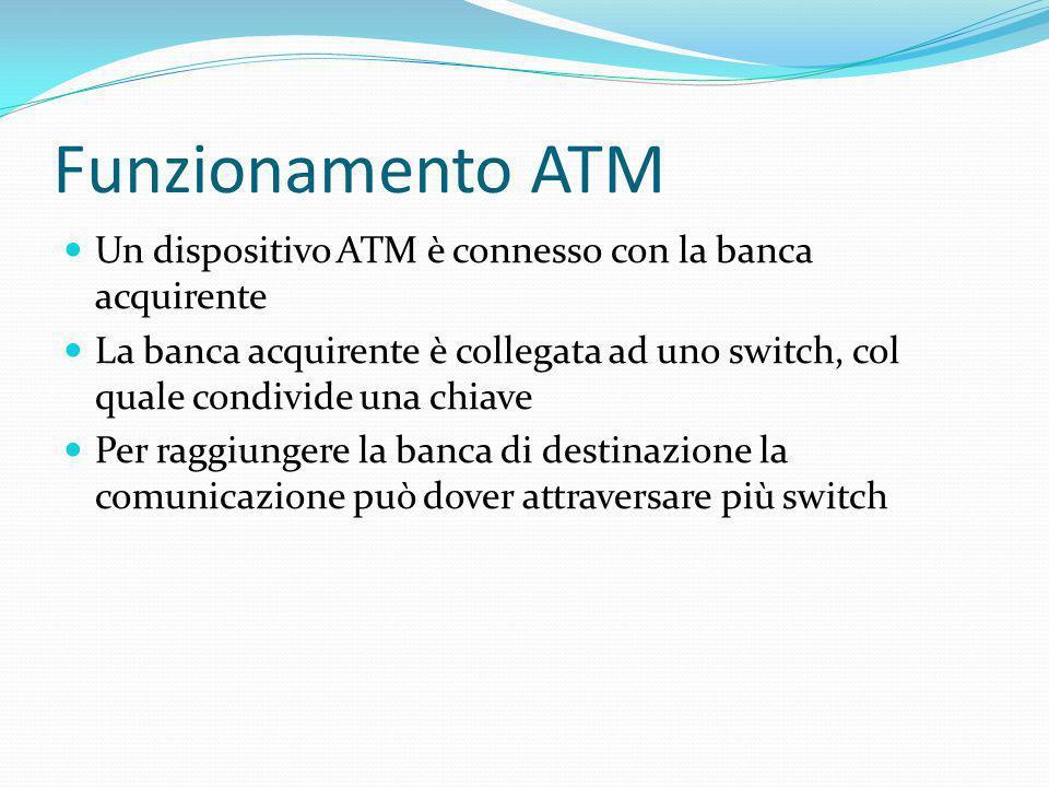 Funzionamento ATM Un dispositivo ATM è connesso con la banca acquirente.