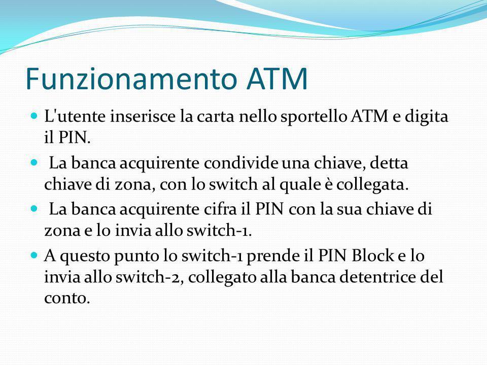 Funzionamento ATM L utente inserisce la carta nello sportello ATM e digita il PIN.