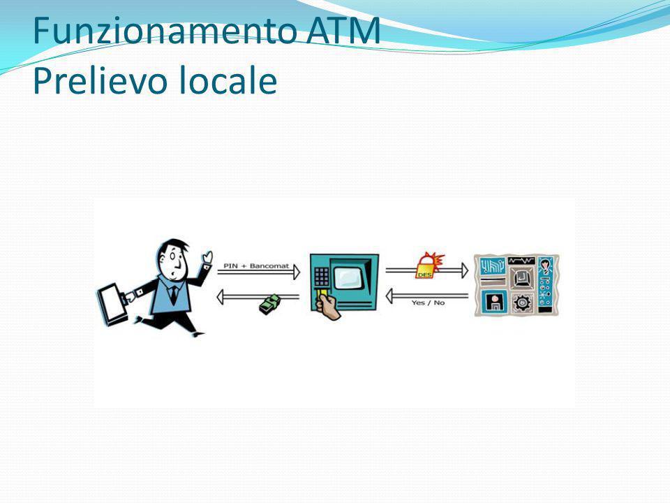 Funzionamento ATM Prelievo locale