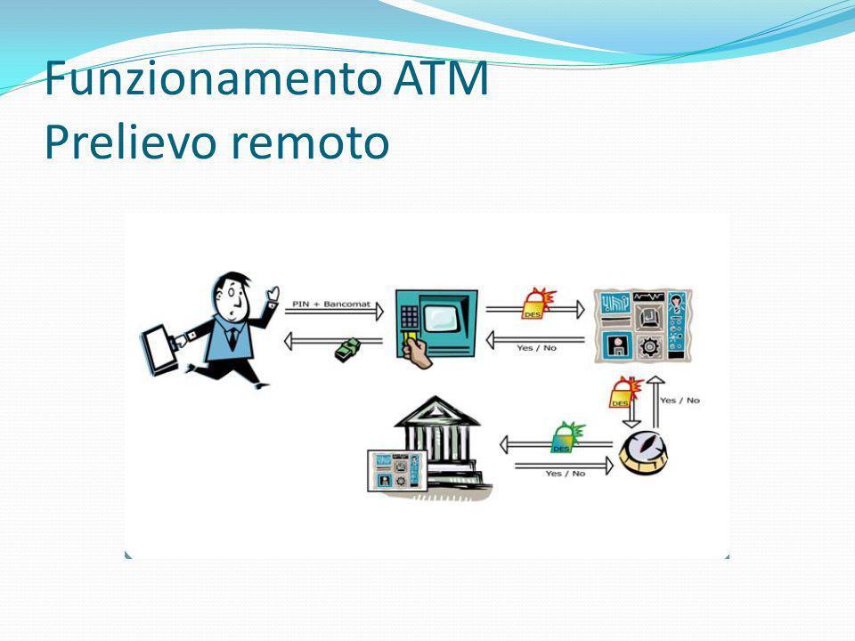 Funzionamento ATM Prelievo remoto