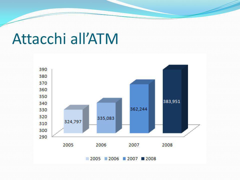 Attacchi all'ATM